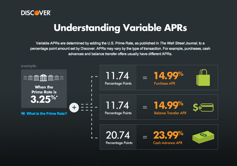Understanding Variable APRs Page