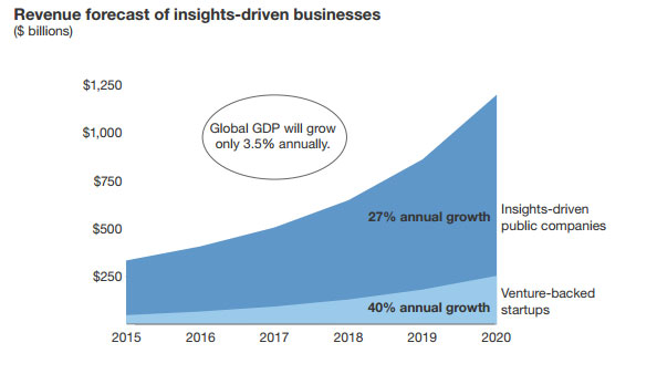 Chart showing revenue forecast of insights-driven businesses
