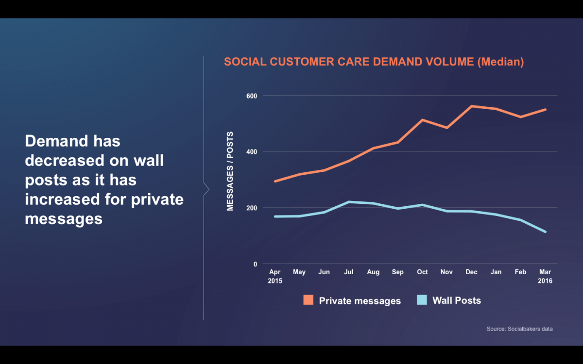 Chart showing social customer care demand volume